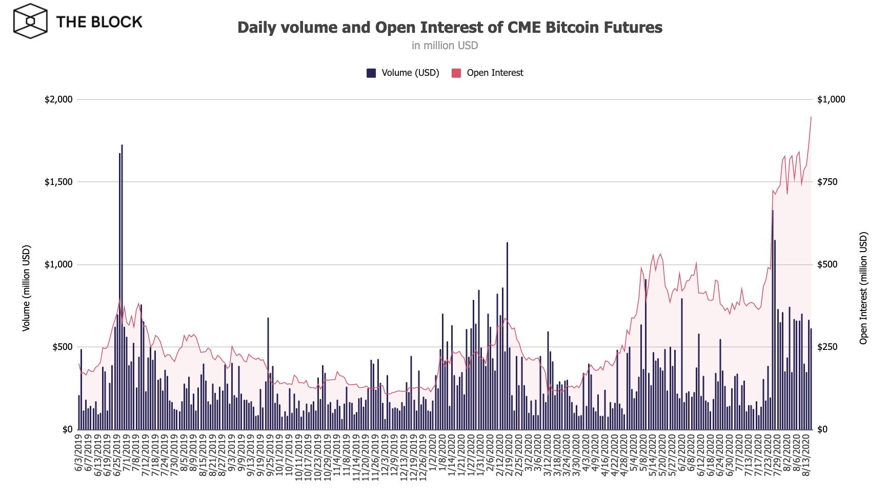 cme bitcoin future trading