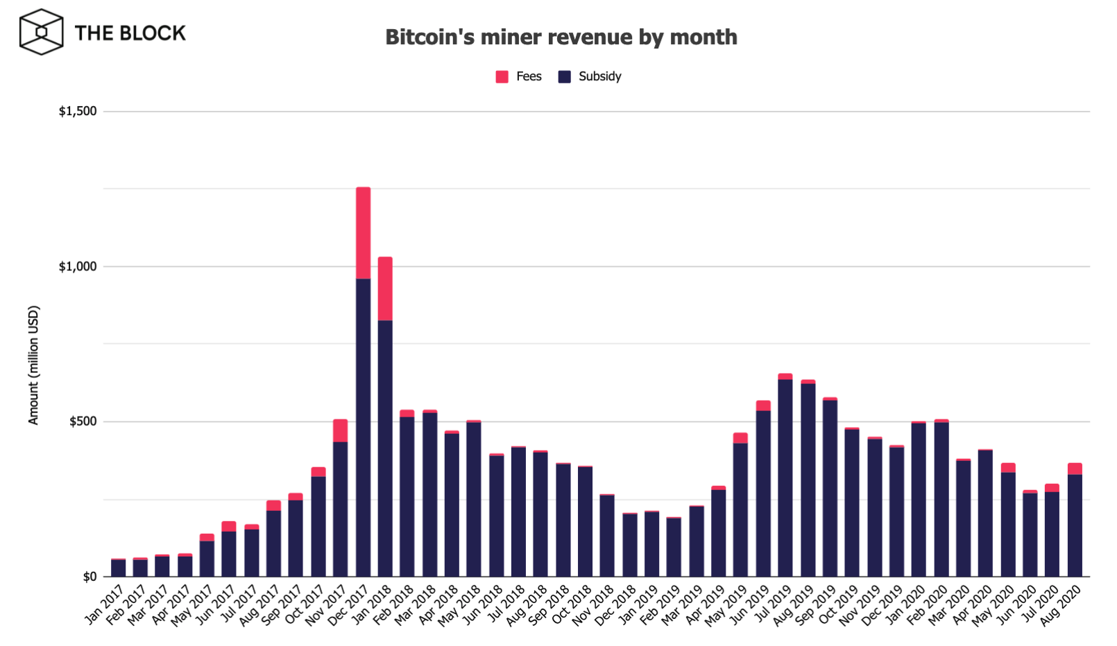 https://www.tbstat.com/wp/uploads/2020/09/Bitcoin-miner-revenue.png
