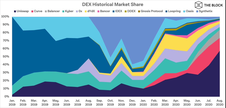 ปริมาณซื้อขาย (Volume) ตลาด DEX พุ่งแรงในเดือนสิงหาคม แตะ $11 พันล้านดอลลาร์ ภายในเดือนเดียว