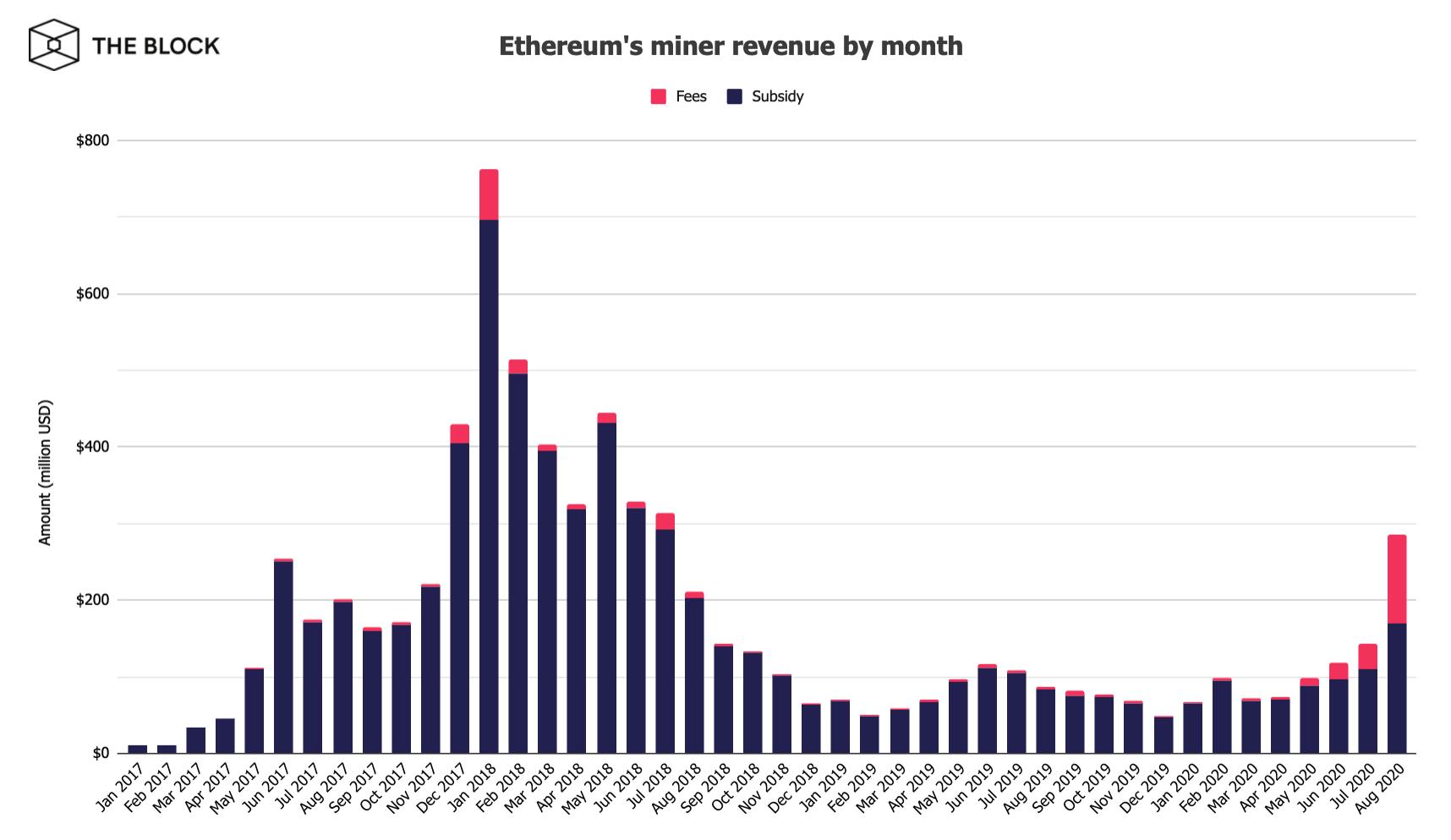 Hơn 40% doanh thu khai thác Ethereum trong tháng 8 đến từ phí giao dịch