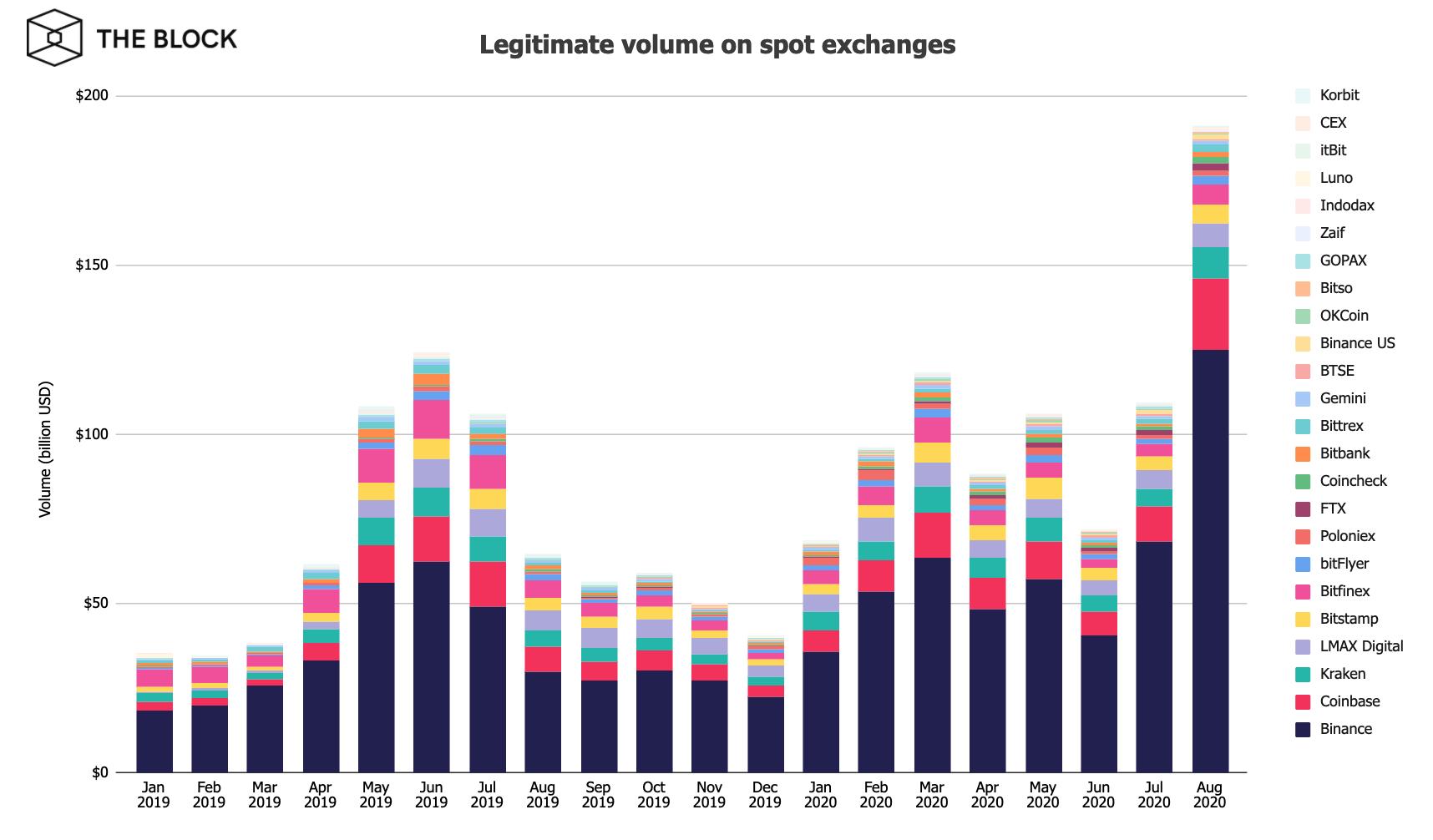 crypto volume chart
