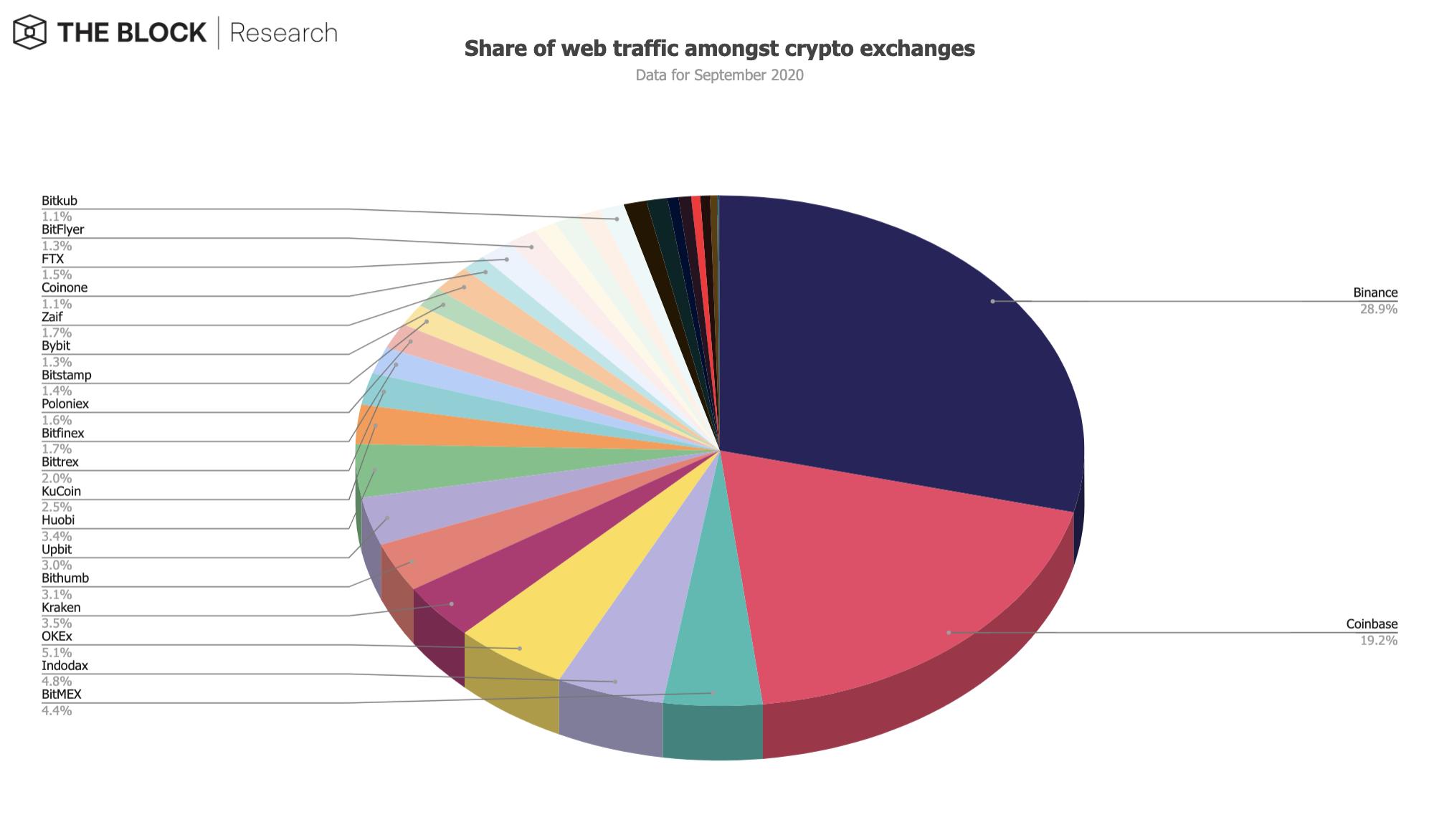 Веб-трафик на биржах криптовалют упал более чем на 14% в сентябре