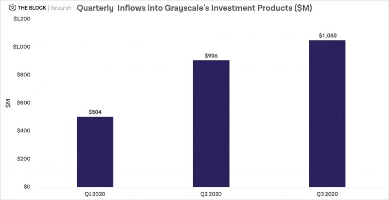 В третьем квартале Grayscale приняла новых инвестиций на сумму более 1 миллиарда долларов
