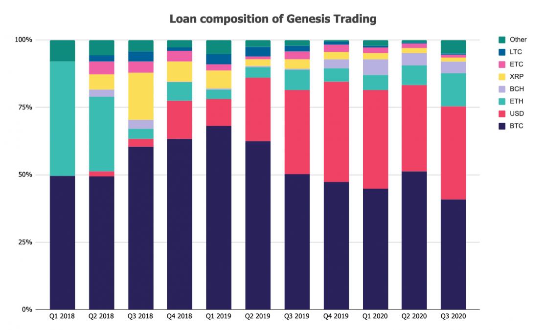 Крипто-кредитор Genesis выдал новых кредитов на сумму 5,2 млрд долларов в третьем квартале
