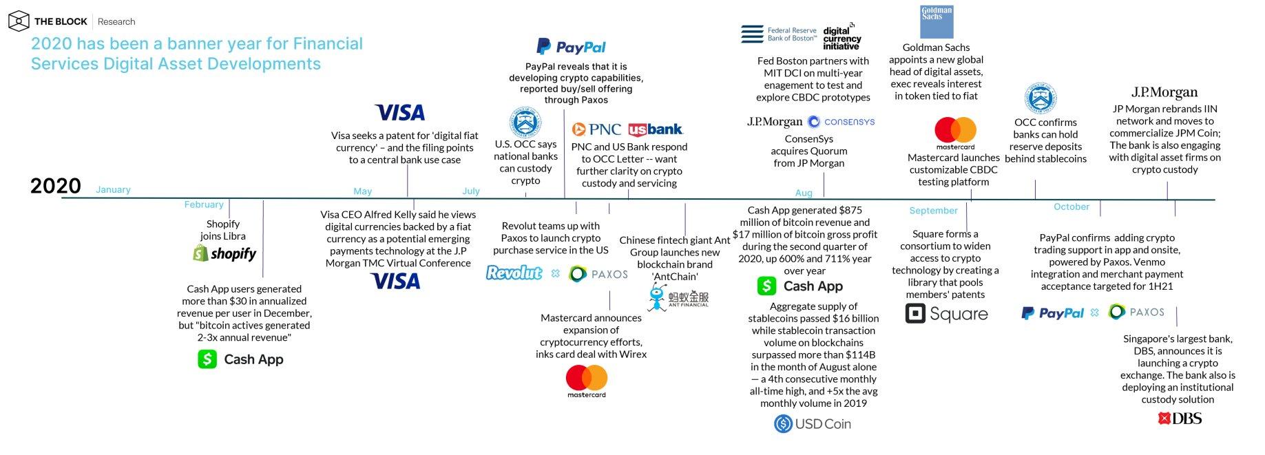 ไทม์ไลน์การมีส่วนร่วมของบริษัทฟินเทคในแวดวงคริปโต ตั้งแต่ต้นปี 2020 จนถึงปัจจุบัน