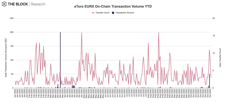 https://journalducoin-com.exactdn.com/wp-content/uploads/2020/11/2.-eToro-EURX-On-Chain.jpg