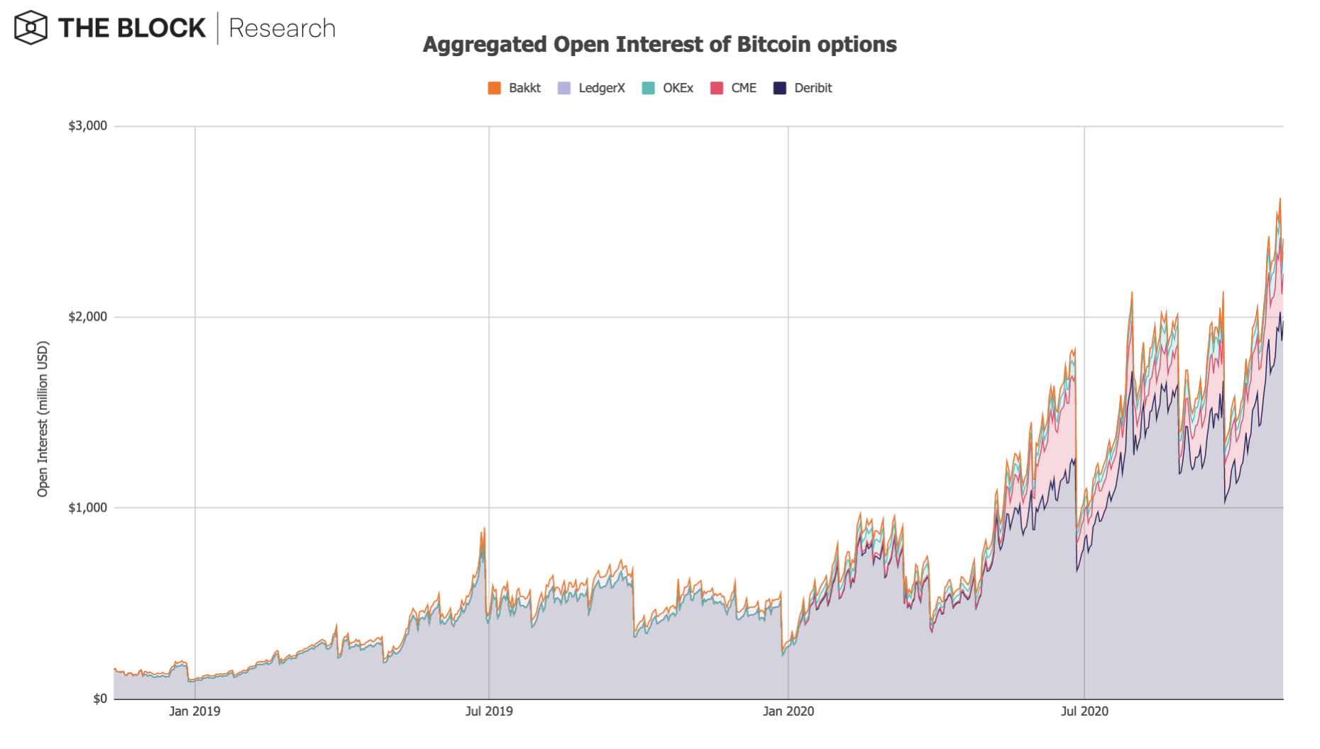 Aggregated Open Interest of Bitcoin options
