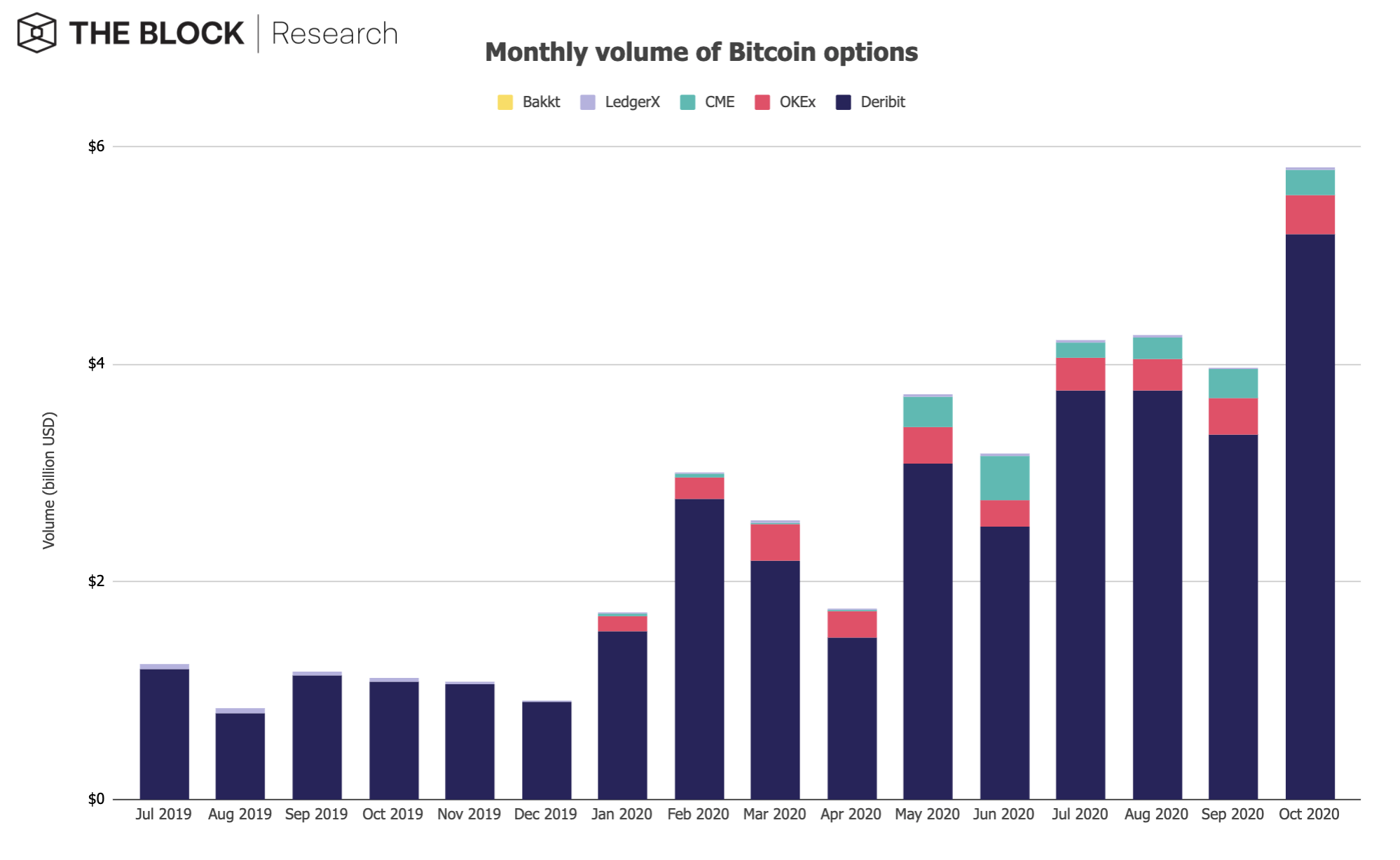 Monthly volume of Bitcoin options