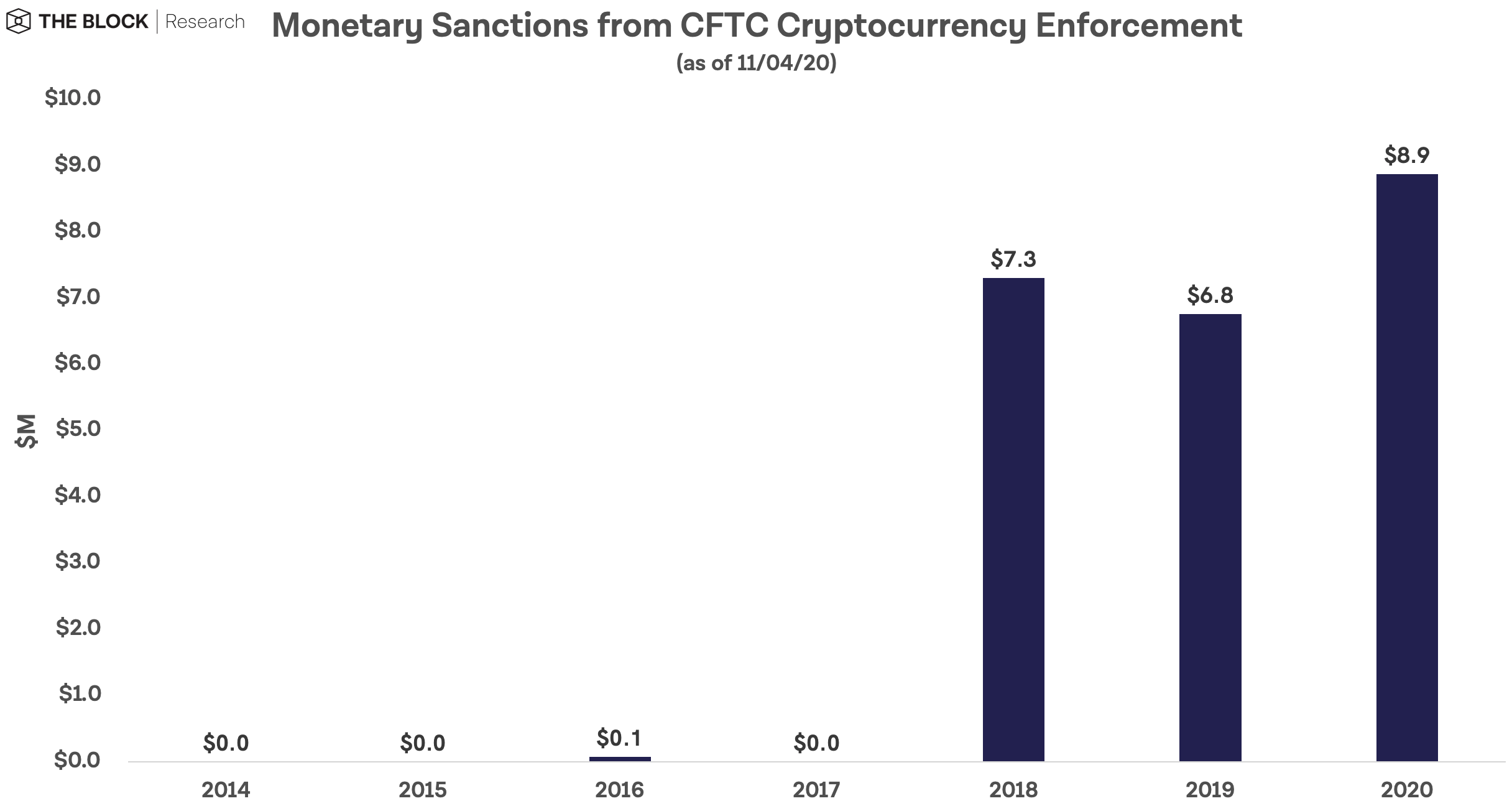 На сегодняшний день регуляторы США наложили на крипто-фирмы как минимум 198 миллионов долларов финансовых штрафов