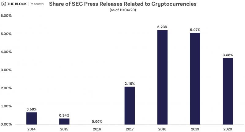 SEC заявляет, что с момента отчета DAO за 2017 год она возбудила 56 судебных дел по криптовалюте
