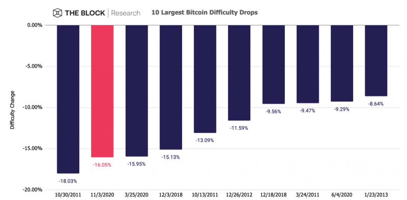 Cryptocurrency mining difficulty charter martingale sports betting strategy