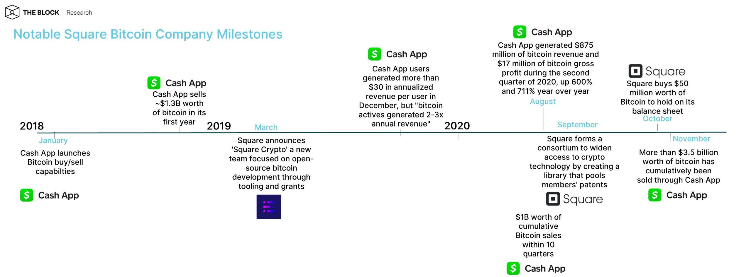 Square Bitcoin timeline