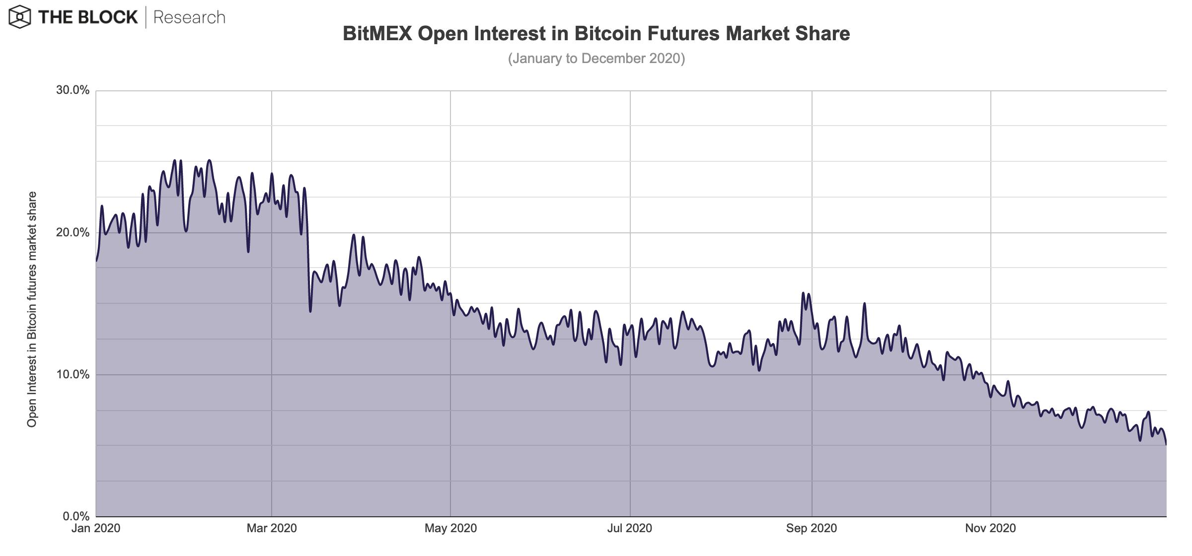 BTC OI market share