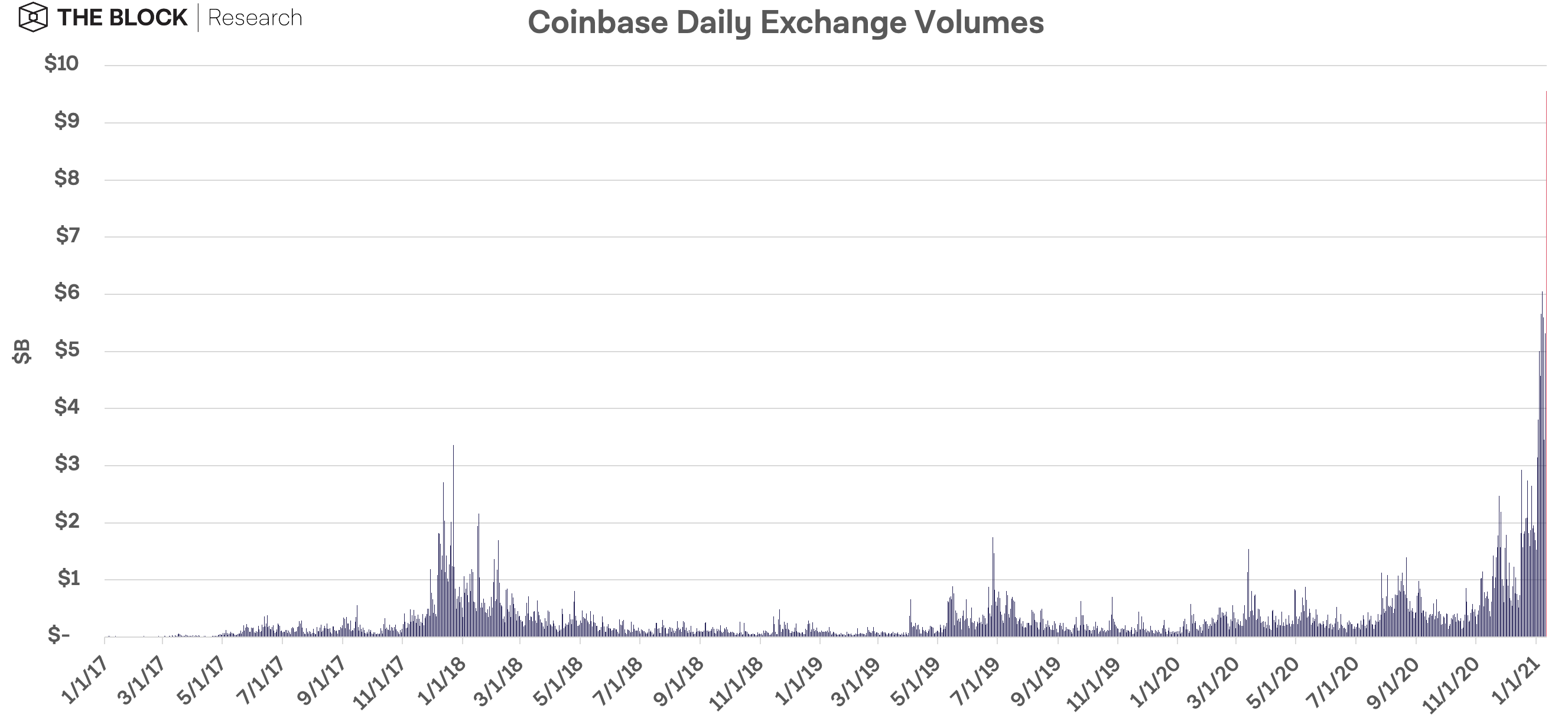 ตลาด Coinbase และ Binance คึกคักมาก ปริมาณซื้อขายคริปโตรายวัน พุ่งสูงสุดเป็นประวัติการณ์