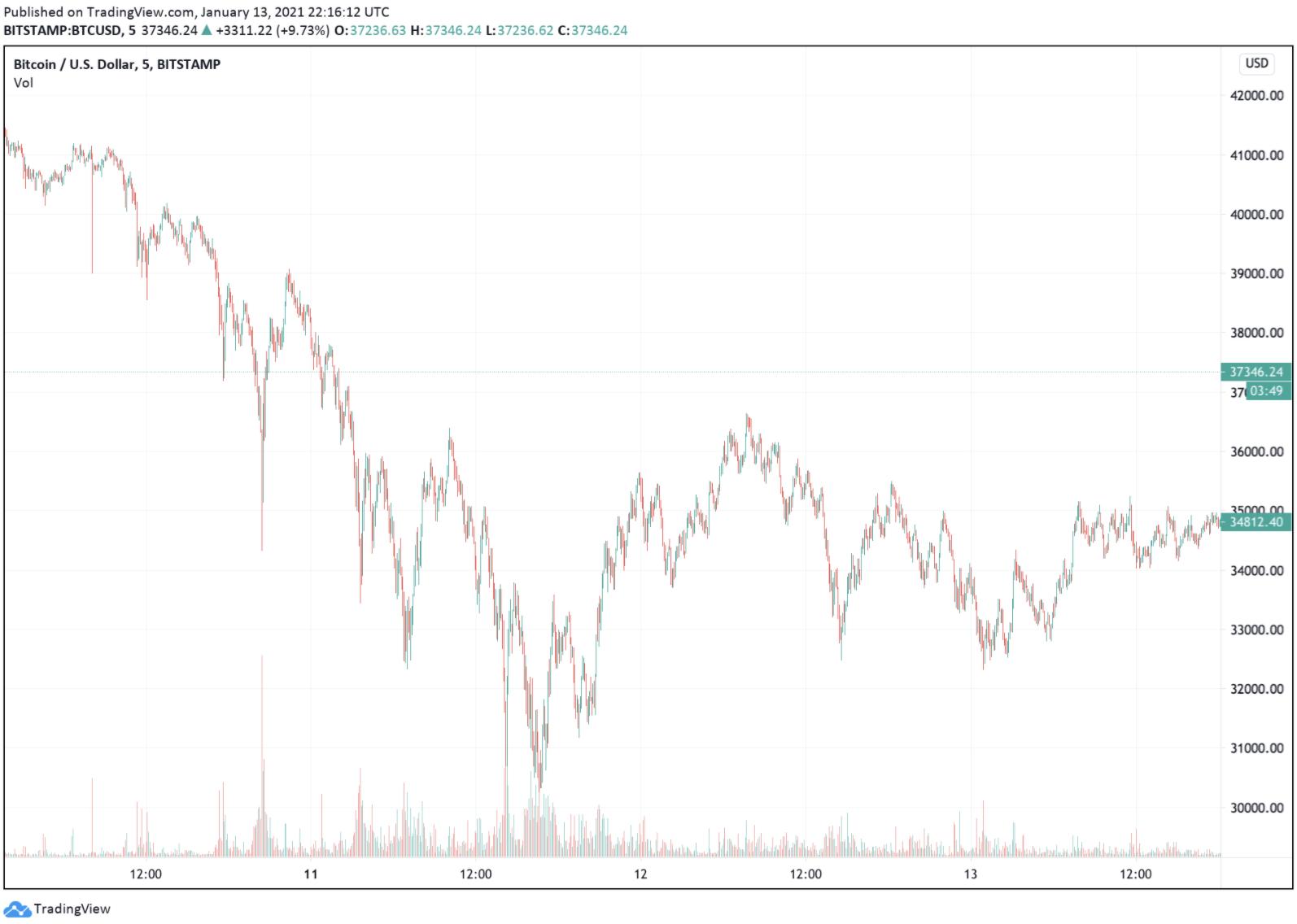 kurumsal yatırım Kurumsallar Bitcoin'in dibini sıyırdı!!