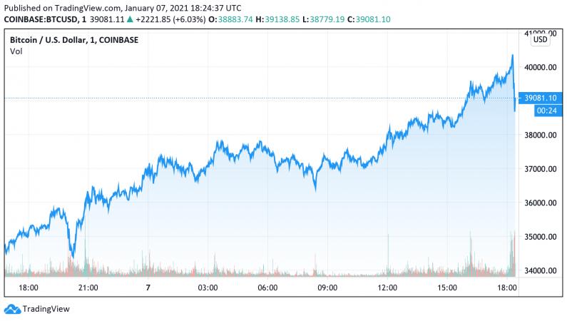 ราคา Bitcoin พุ่งทะลุ $40,000 เป็นครั้งแรก ราคาเพิ่มขึ้น 2 เท่าภายในเวลาไม่ถึงเดือน