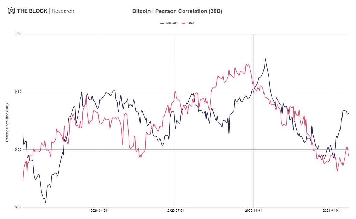 นักกลยุทธ์จาก JPMorgan เผย Bitcoin เป็นสินทรัพย์ 'เสี่ยง' มากกว่าสินทรัพย์ 'ปลอดภัย'