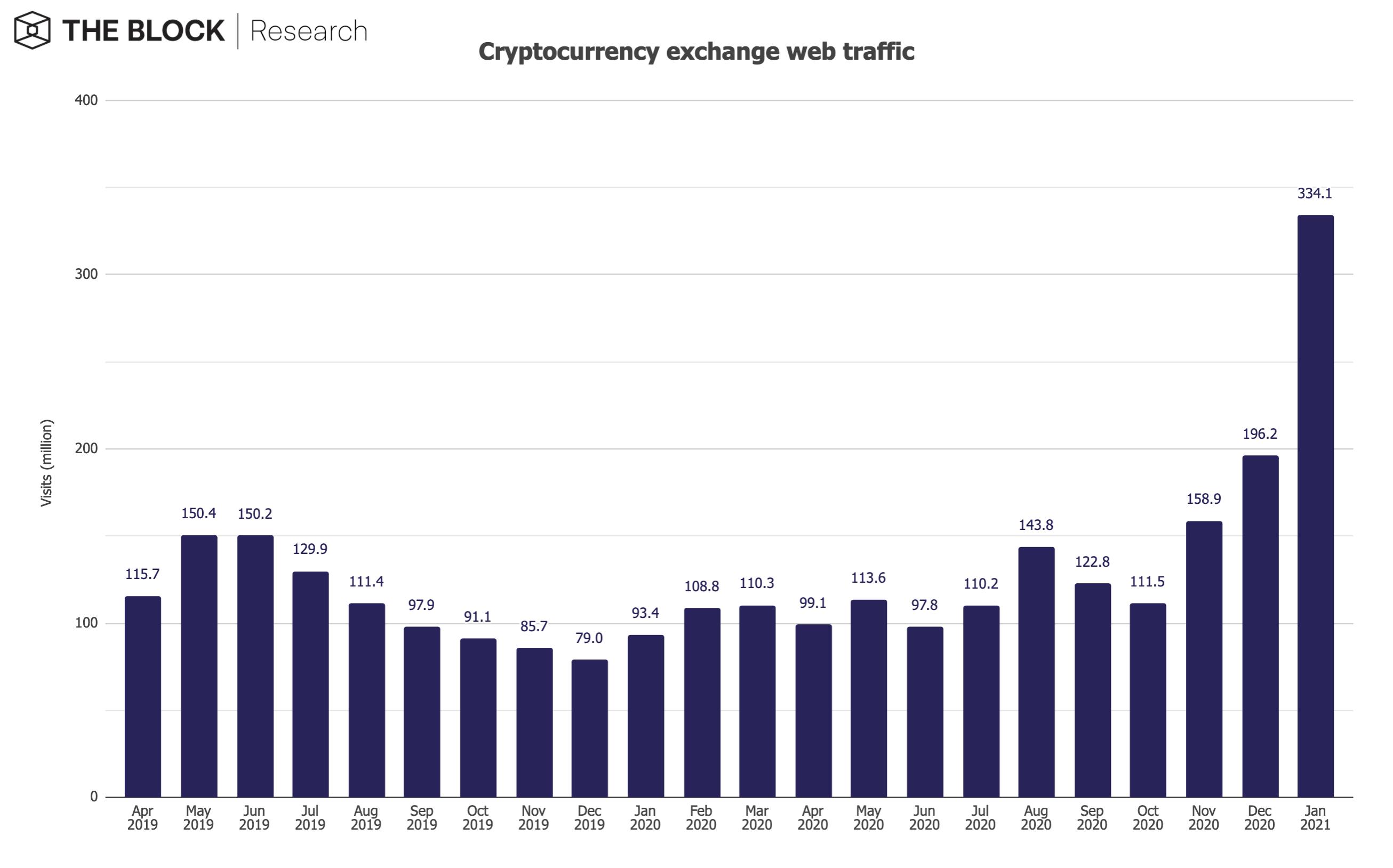 Crypto exchange web traffic