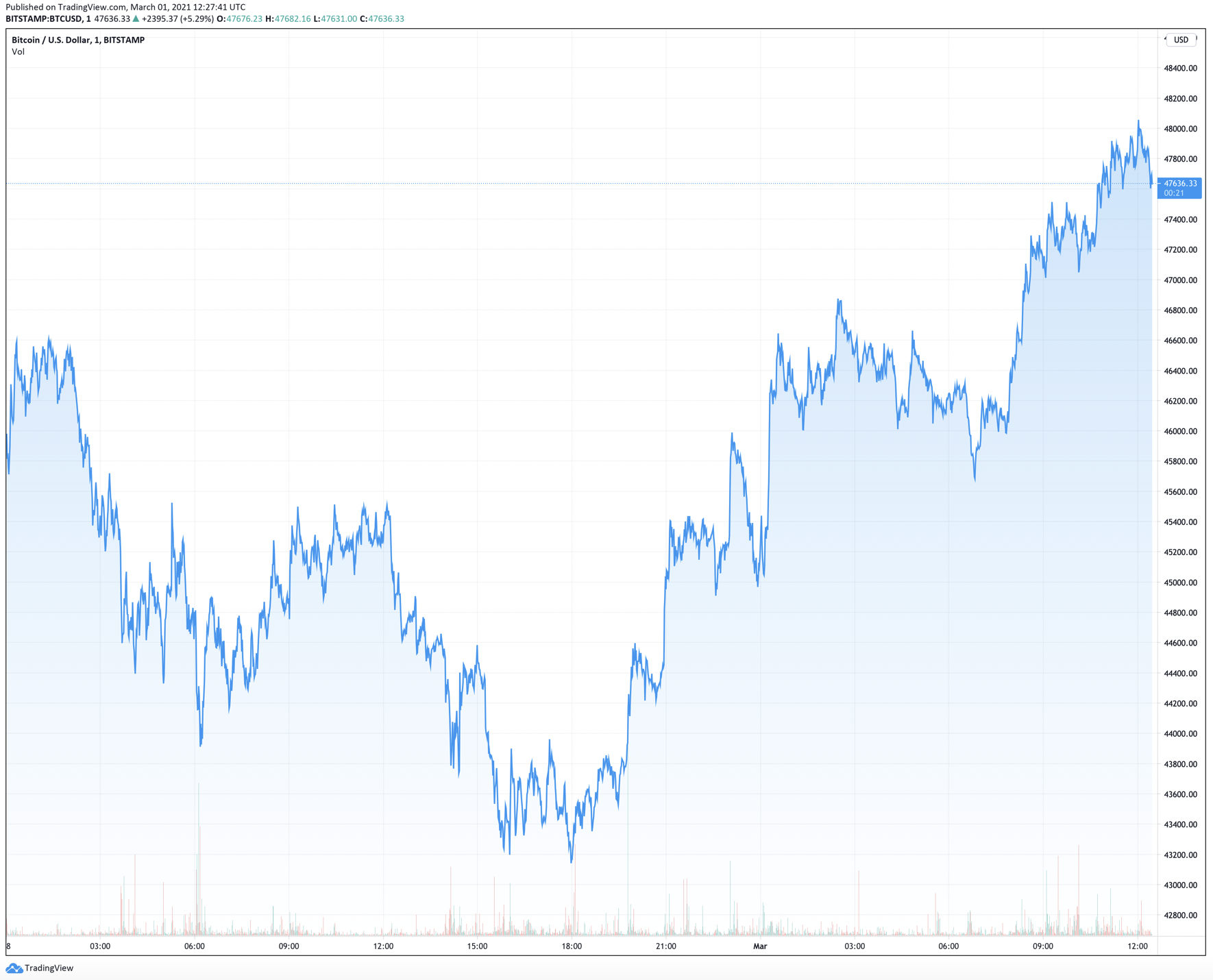 bitcoin weekend trading)