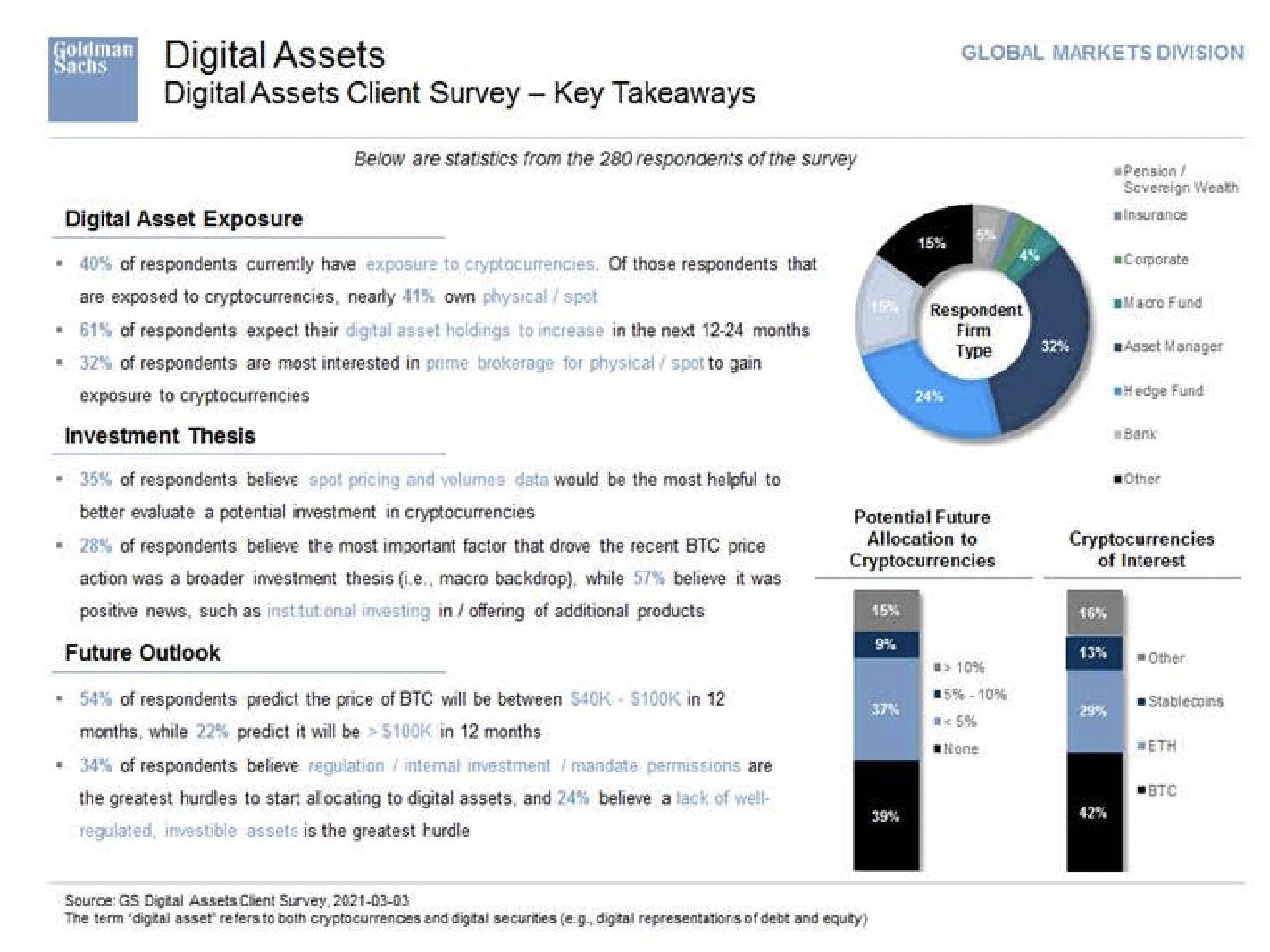 Goldman Sachs Digital Assets