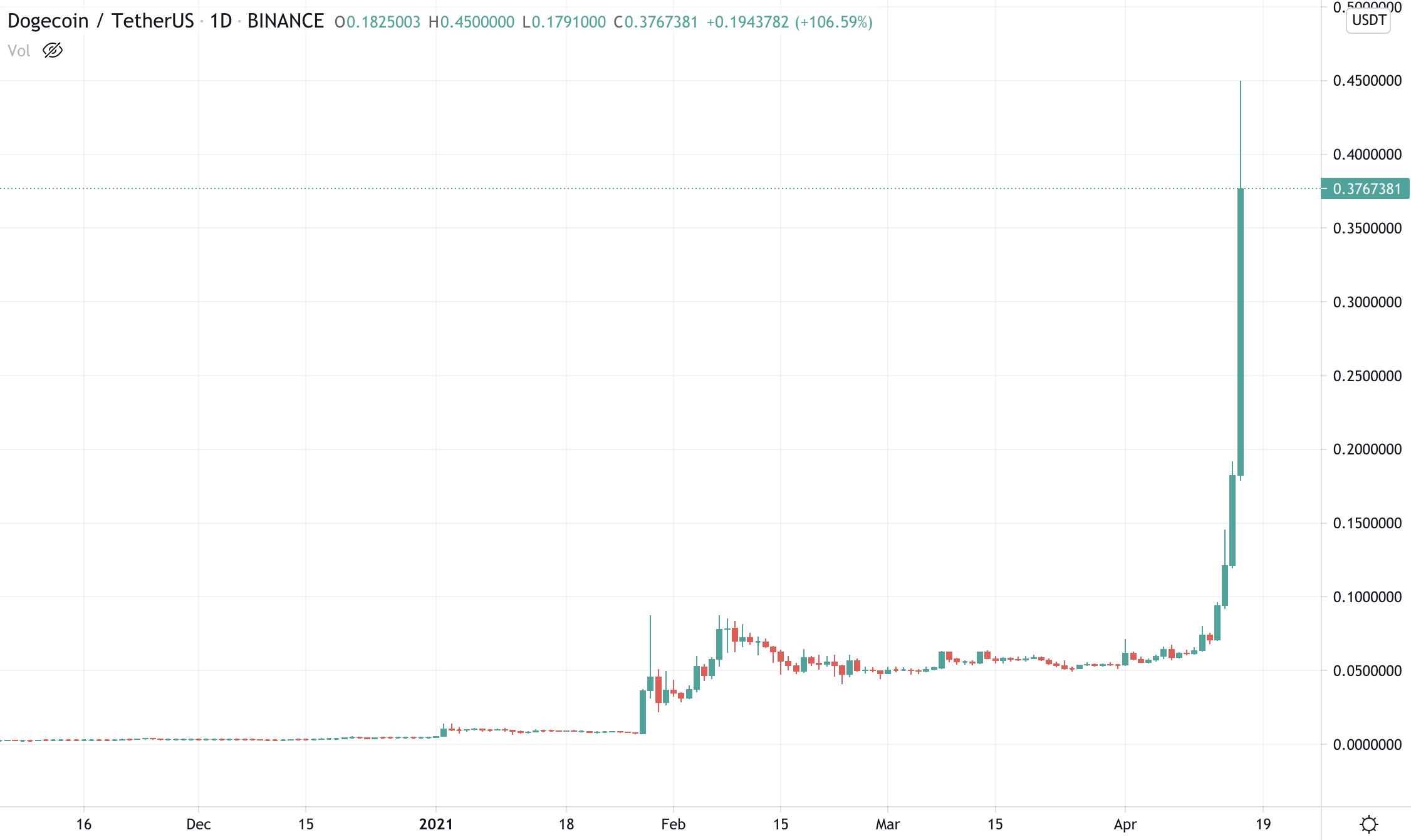 Meme-themed crypto Dogecoin's latest surge pushes price past $0.40
