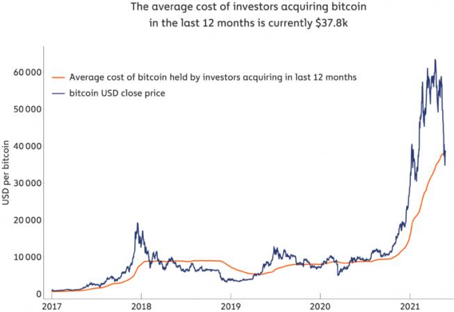 bitcoin milijard)