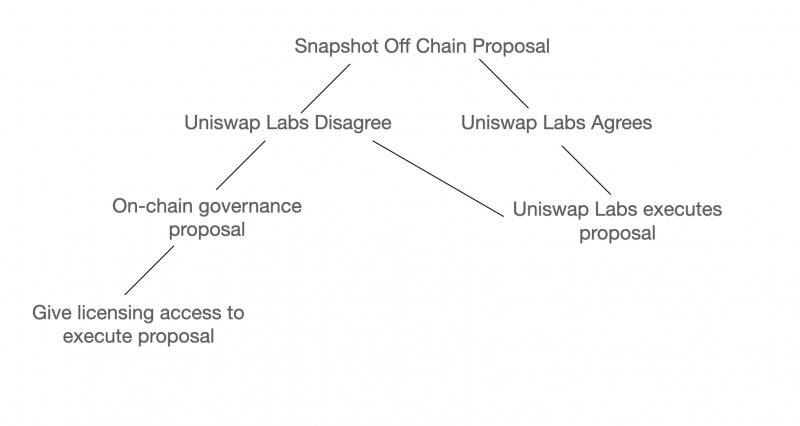 Uniswap governance procedure