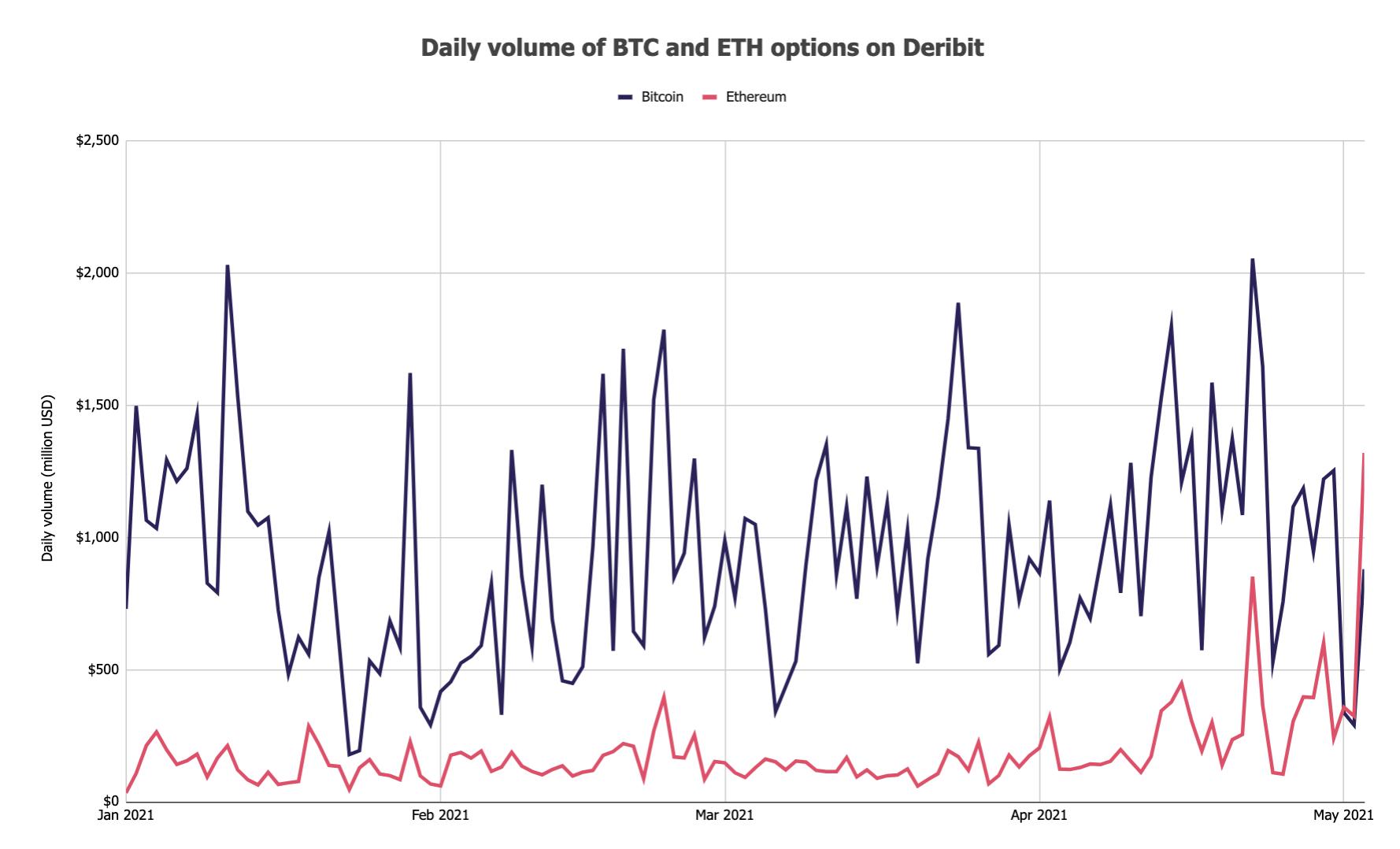 bitcoin scambio opzioni)