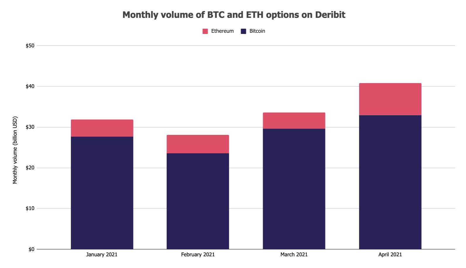 ethereum ilk Ethereum ilk kez Bitcoin'i geçti!