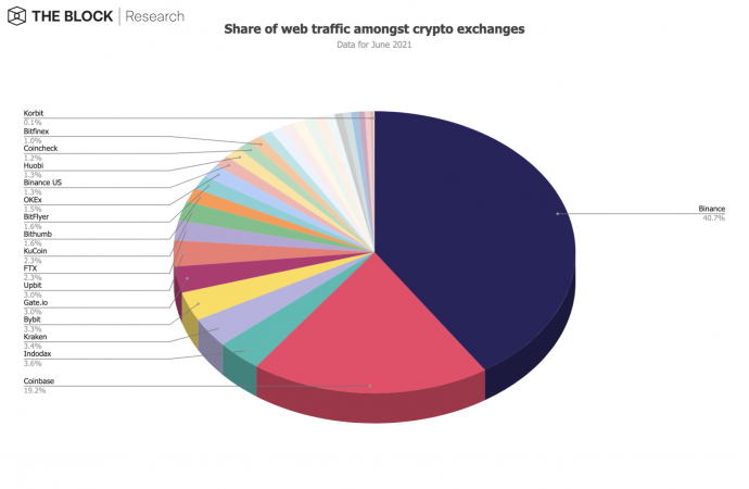 Share of web traffic crypto exchanges