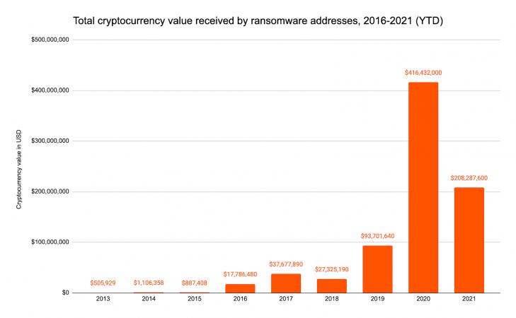 Tổng giá trị tiền điện tử nhận được bởi các địa chỉ ransomware