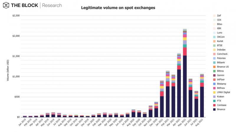 Legitimate volume on spot exchanges