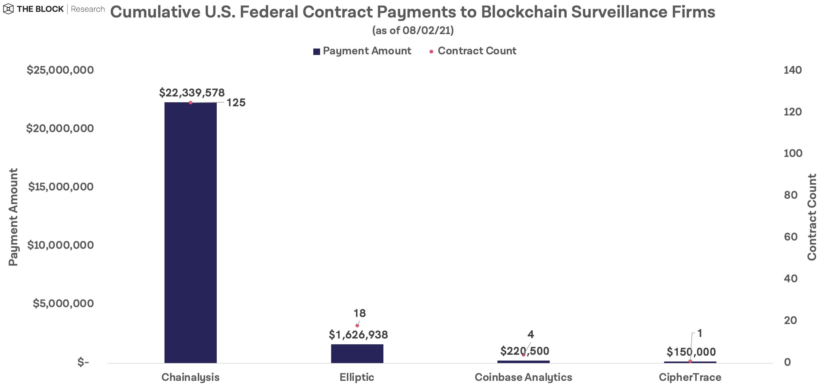 Montant cumulé des contrats remportés par les entreprises d'analyse blockchain, montrant une écrasante domination de Chainalysis sur ses concurrents Elliptic, Coinbase Analytics et CipherTrace